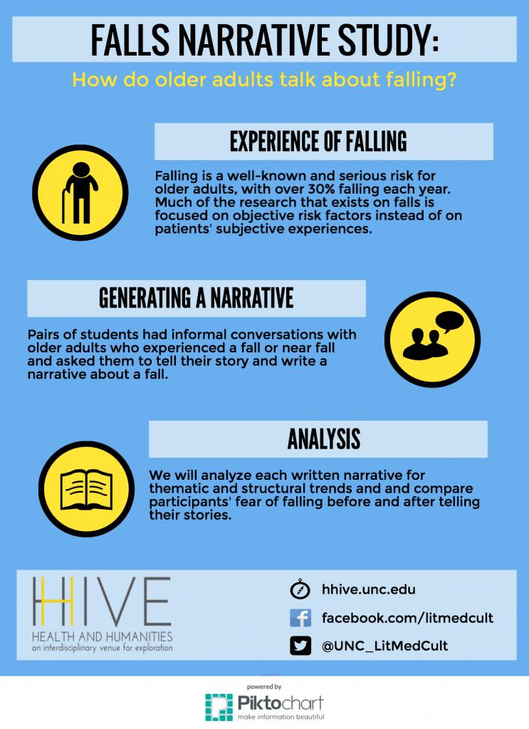 Falls Narrative Study Infographic